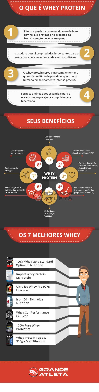 e63ef3be4 Melhor Whey Protein - As 7 Melhores Marcas (Lista 2019)
